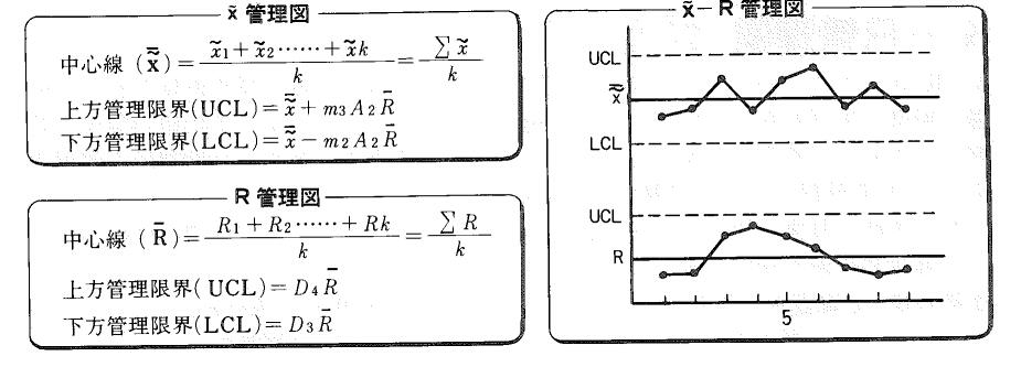 関連用語 管理図